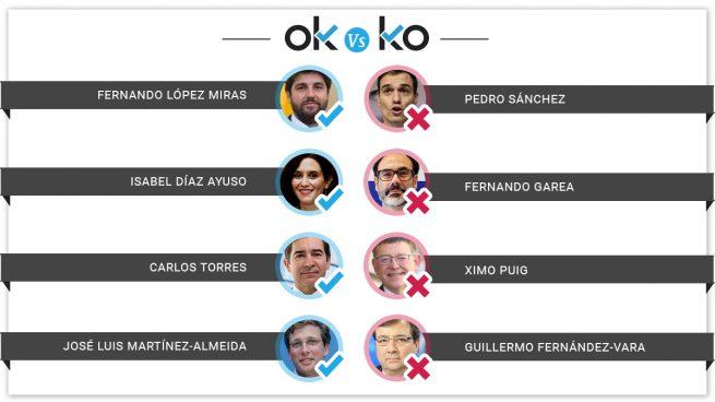 Los OK y KO del miércoles, 18 de septiembre