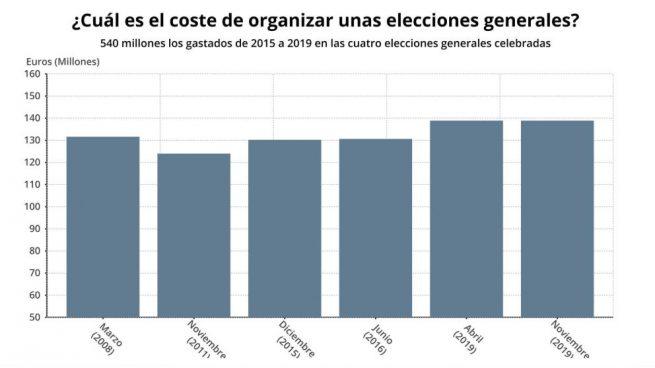 ¿Qué va a costar la repetición de las elecciones a los españoles?