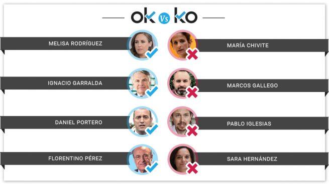 Los OK y los KO del viernes, 20 de septiembre de 2019