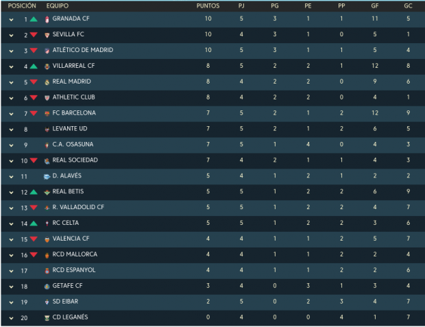 Clasificación Liga Santander 2019: Resultados de los partidos de hoy, sábado 21 de septiembre