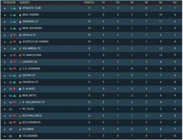 Clasificación Liga Santander 2019: Resultados de los partidos de hoy, domingo 22 de septiembre