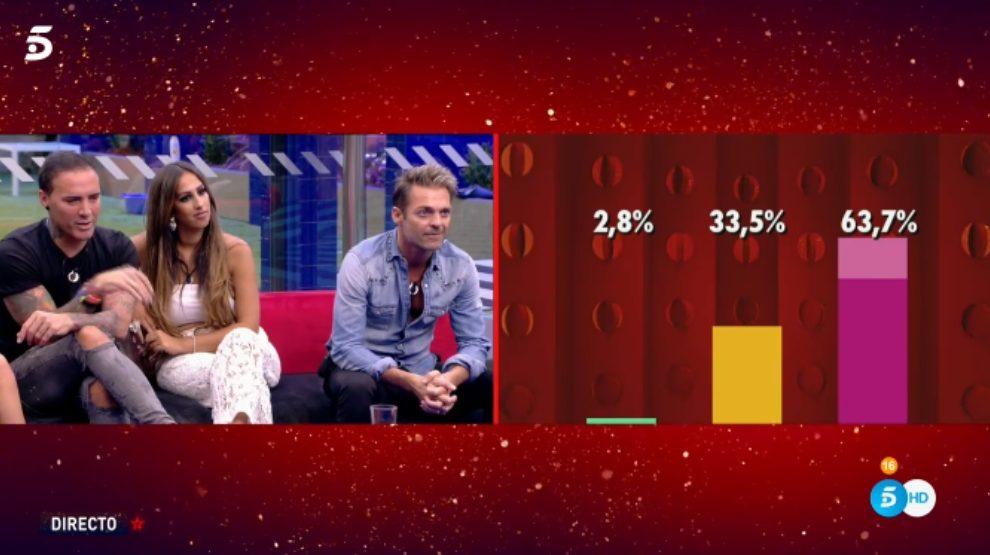 Porcentajes en 'GH VIP 7'