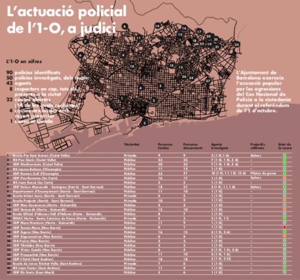 Colau agita el 1-O: cuelga en la web municipal un mapa con las agresiones policiales