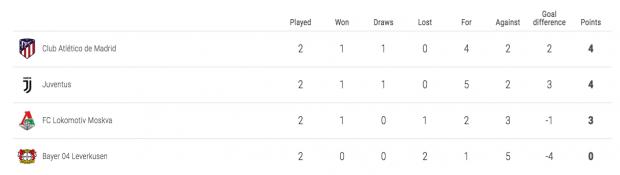 Así queda la clasificación del grupo del Atlético de Madrid en la Champions