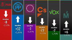 pEvolución del voto a los principales partidos, según la encuesta de Hamalgama Métrica.
