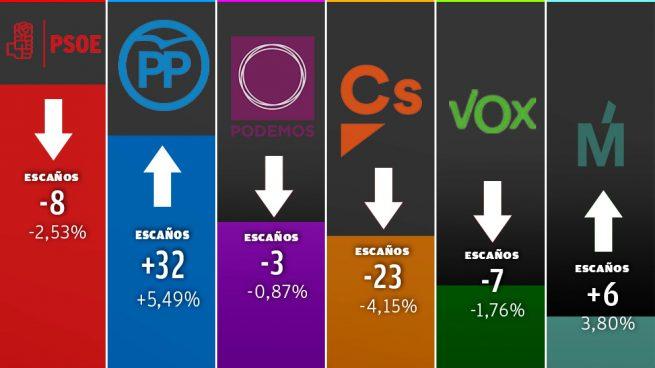 El PP recupera un millón de votos: se lleva al 18% de los antiguos votantes de Cs y el 26% de Vox
