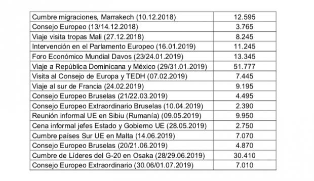 Moncloa gasta otros 121.000 € en un contrato de urgencia para el autobombo de Sánchez