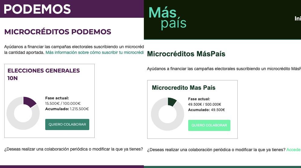 Errejón recoge 48.000 € en 24 horas de colecta electoral, 140.000 menos que Iglesias
