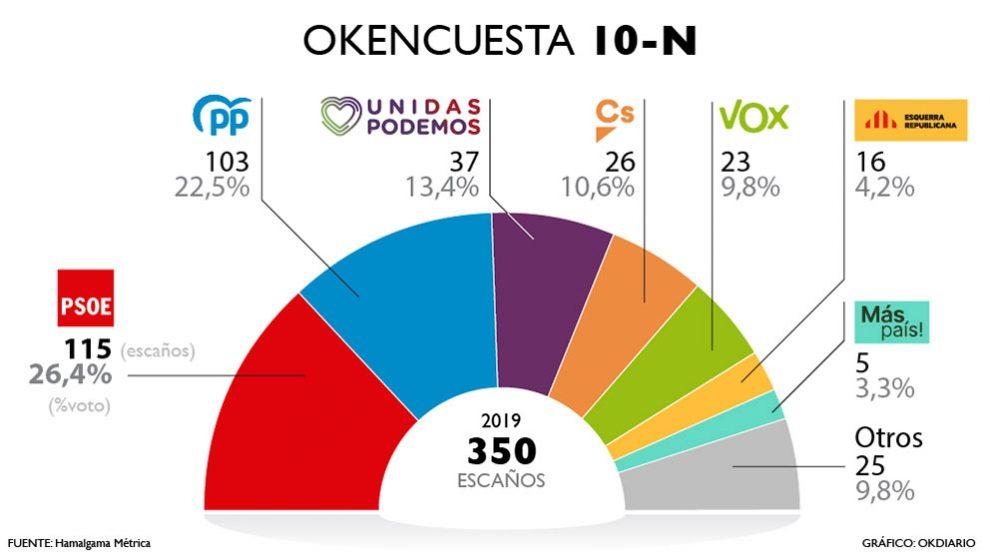 Resultado de la encuesta sobre las elecciones del 10-N elaborada por Hamalgama Métrica para OKDIARIO.