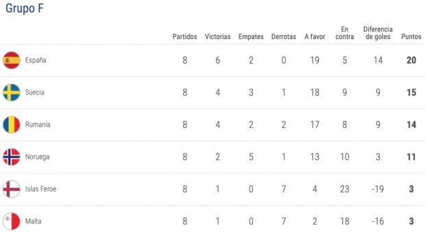 Así queda la clasificación del grupo de España para la Eurocopa 2020