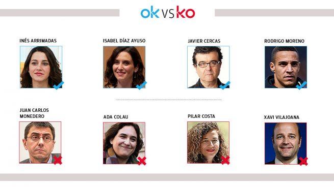 Los OK y KO del miércoles, 16 de octubre