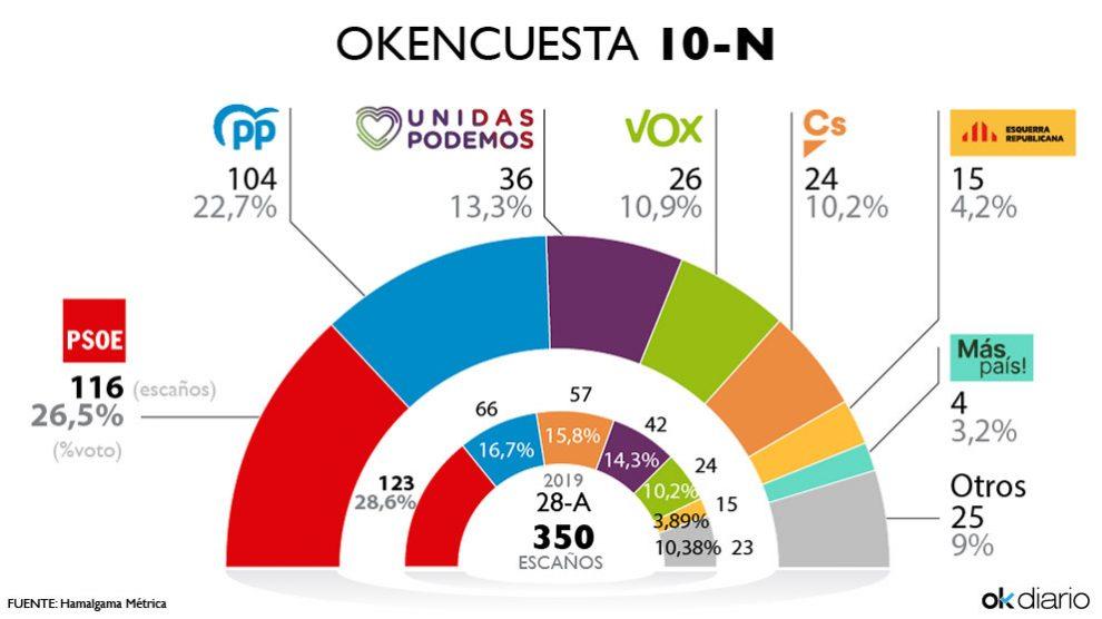 Resultado de la tercera oleada de la encuesta elaborada por Hamalgama Métrica para OKDIARIO.