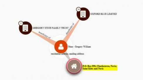 La dirección de la empresa que registró la web del Tsunami Democràtic está vinculada a dos sociedades de los Paradise Papers: Oxford Blue Limited (Islas Vírgenes Británicas) y Gregory Stine Family Trust (Islas Caimán).