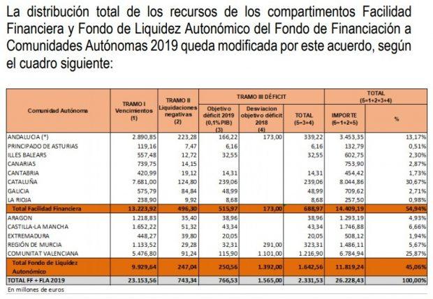 Sánchez enviará este año 8.044 millones en ayudas a Cataluña mientras Torra anuncia un nuevo 1-O