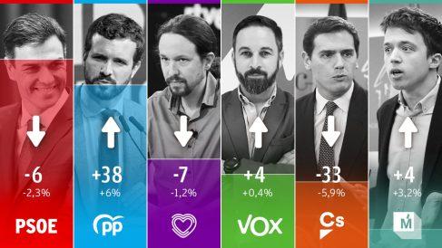 Evolución del voto según la encuesta elaborada por Hamalgama Métrica para OKDIARIO.