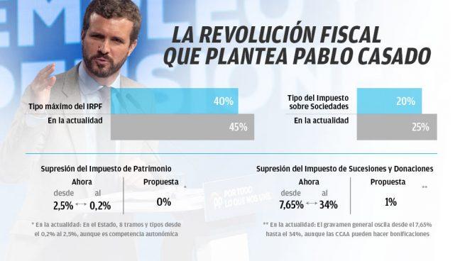 El plan fiscal del PP: el tipo máximo del IRPF inferior al 40%, bajar Sociedades del 20% y acabar con Patrimonio