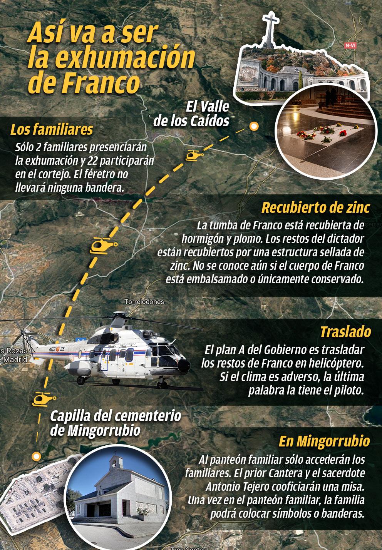 Así será la exhumación de Franco