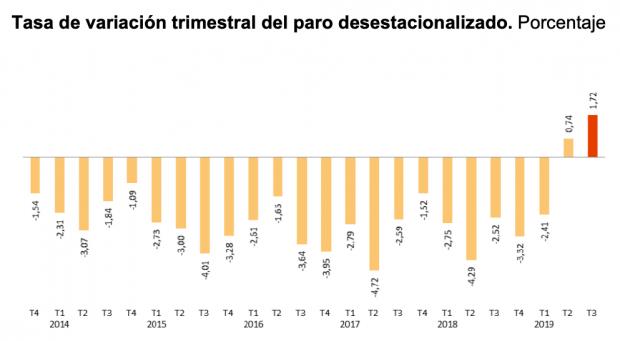 La EPA que quería ocultar Sánchez con Franco: el peor dato de paro desde 2012