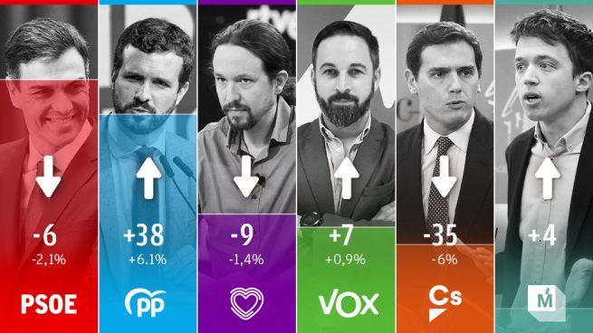 Vox es el partido que más crece: alcanza los 31 diputados tras exigir el estado de excepción en Cataluña