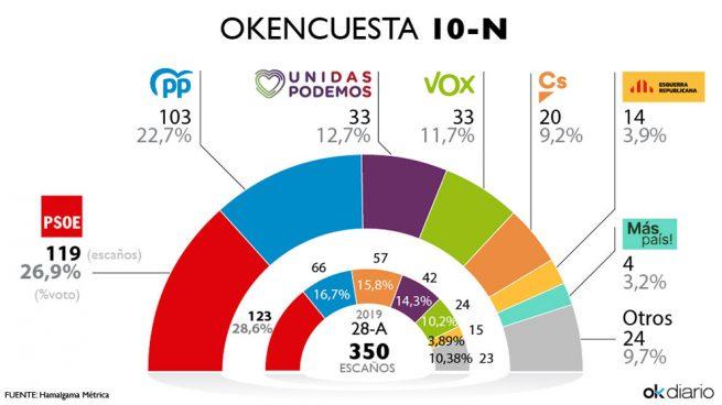 La exhumación de Franco impulsa al PSOE, que recupera 2 escaños, y a Vox, que empata con Podemos