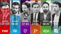 Barómetro electoral del CIS