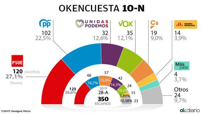 El PP arranca la campaña a sólo 18 escaños de un PSOE estabilizado en 120