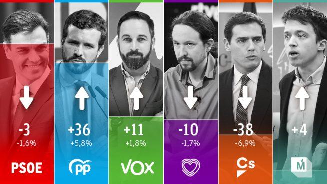 Vox también da el 'sorpasso' a Podemos y logra ser tercera fuerza en escaños