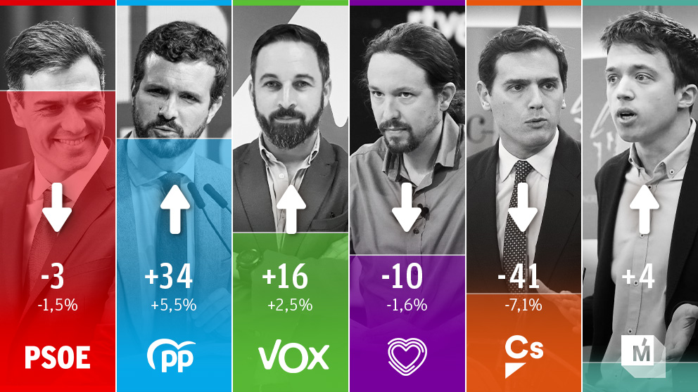 Evolución del voto según la encuesta de Hamalgama Métrica para OKDIARIO.