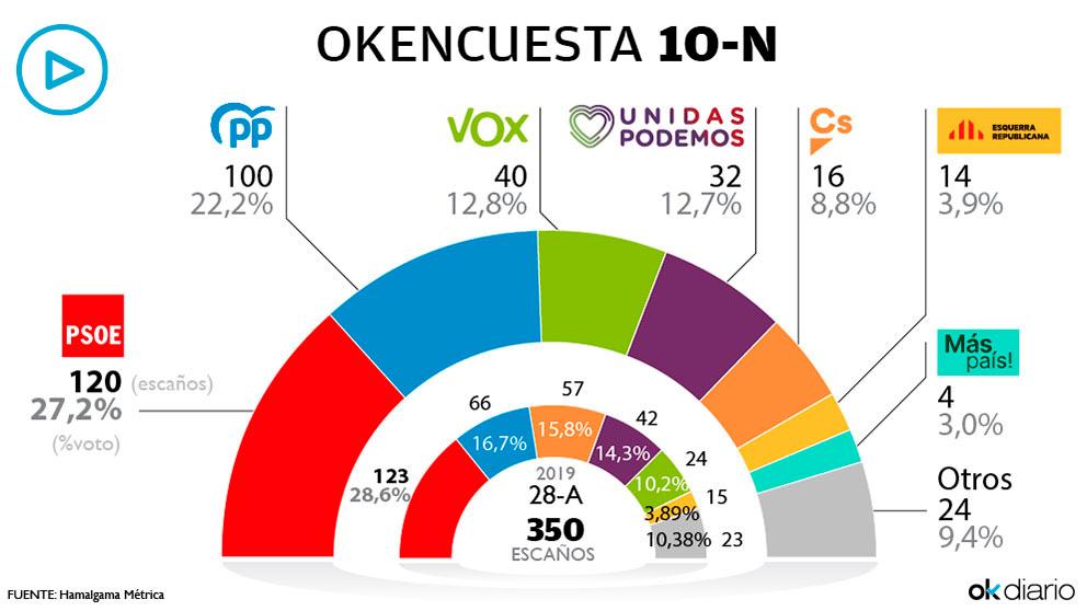 Resultados de la octava oleada de la encuesta electoral realizada por Hamalgama Métrica para OKDIARIO.