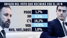 El 14,1% de los votantes de Vox (tanto fieles como nuevos) saldría del partido de Rivera. (Fuente: Hamalgama Métrica)