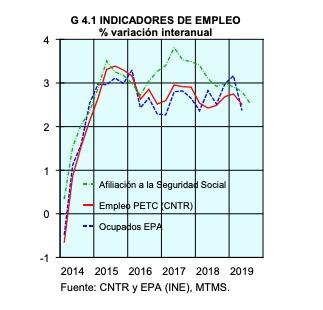 Economía aconsejó a Sánchez adelantar el debate porque el dato de paro sería malo