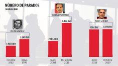 Número de parados durante los gobiernos socialistas.