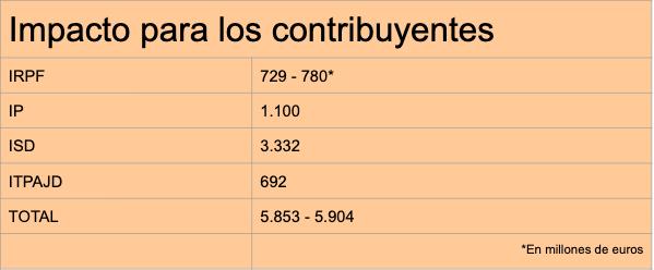 Así es el hachazo fiscal que prepara Sánchez: subidas anuales de hasta 3.000 € por contribuyente en Madrid