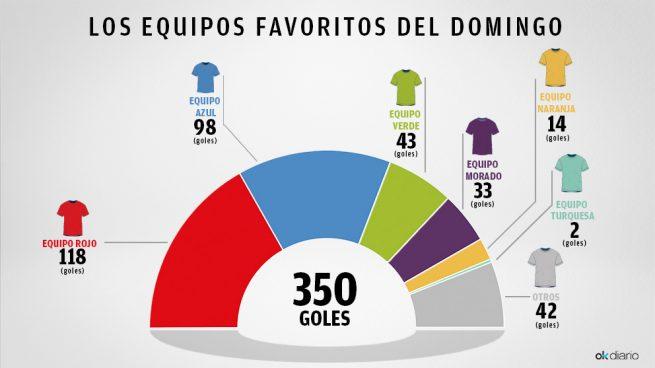 El equipo rojo es favorito con 118 goles, el azul suma 98, el verde está de racha con 43 y el morado mete 33