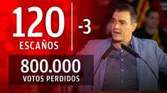 El PSOE pierde votos y escaños en las elecciones generales del 10-N