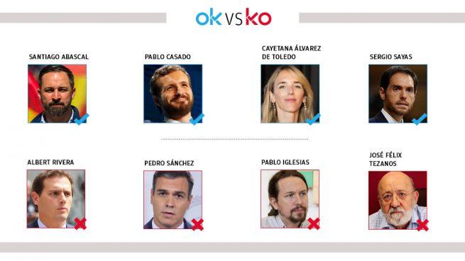 Los OK y KO del lunes, 11 de noviembre