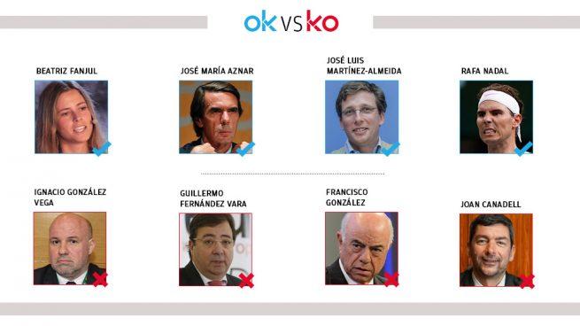 Los OK y KO del jueves, 14 de noviembre
