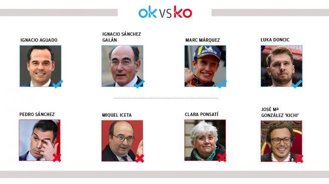 Los OK y KO del lunes, 18 de noviembre