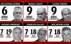 Condenados a prisión Griñán, cuatro ex consejeros y una decena de ex altos cargos