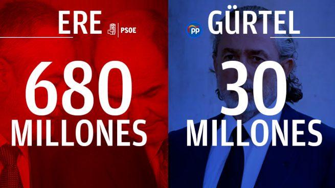 El fraude de los ERE multiplica por más de 20 el de la Gürtel