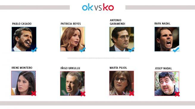 Los OK y KO del jueves, 21 de noviembre