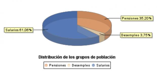 Casi el 40% de las personas que reciben una nómina en España no trabajan