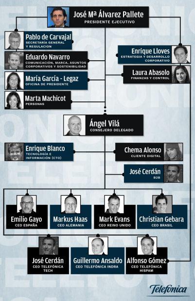 ¿Quién es quién en el nuevo organigrama de Telefónica? Del 'hacker' más famoso al fundador de PC City