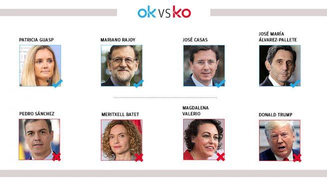 Los OK y KO del miércoles, 4 de noviembre