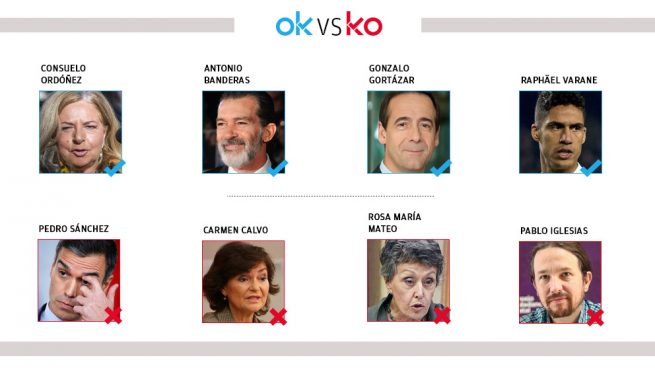 Los OK y KO del domingo, 8 de diciembre