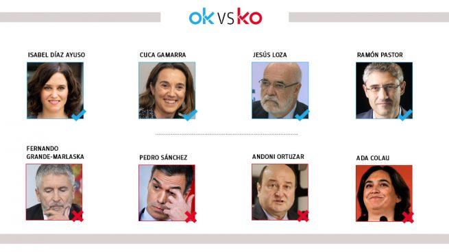 Los OK y KO del lunes, 9 de diciembre