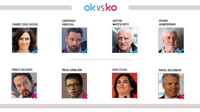 Los OK y KO del martes, 9 de diciembre
