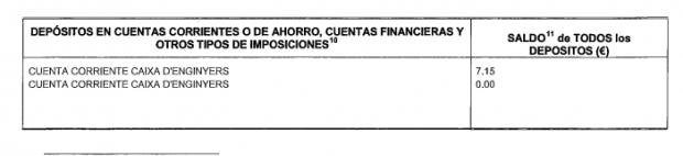 Rufián declara 7,15€ en sus cuentas pese a ganar más de 220.000 desde que es diputado