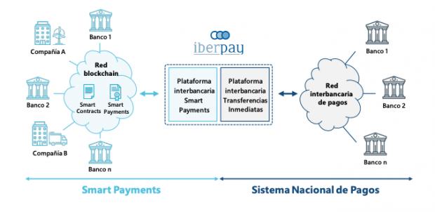 Sabadell, Santander, Bankia, BBVA y CaixaBank lanzan la primera prueba de pagos en redes blockchain