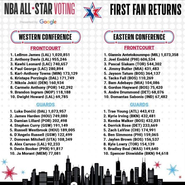 Doncic sigue haciendo historia: jugador más votado para el All-Star de la NBA